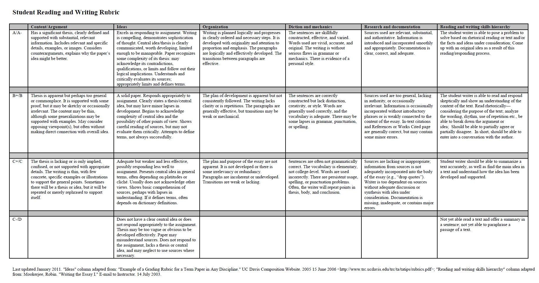 grading rubric for college essay Summary rubric element exceeds 5 meets 4 approaches 3 fails 1 content demonstrates mastery in  identifies any significant shifts in the author's essay c identifies all supporting claims  word choice is college-level and appropriate for a formal audience (for example, it avoids slang.