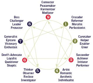 enneagram 6 and 4 relationship styles