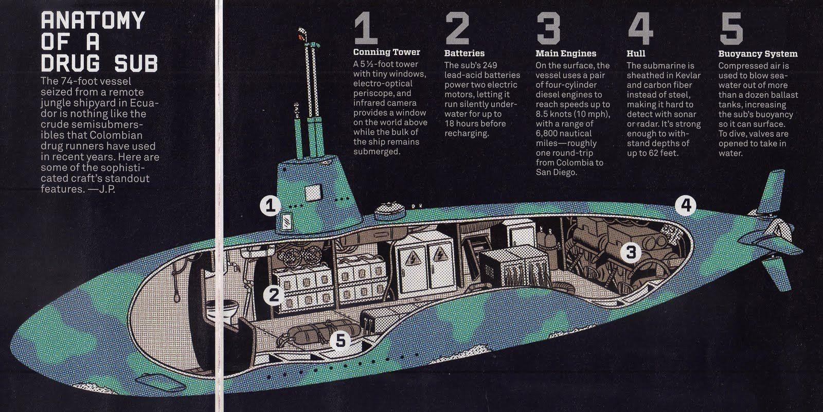 Image result for submarine cutaway | Sub Cutaways | Pinterest | Cutaway