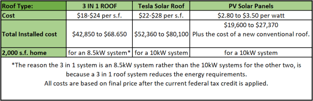 3 In 1 Roof Cost Vs Tesla Solar Roof Solar Roof Tesla Solar Roof Roof Cost