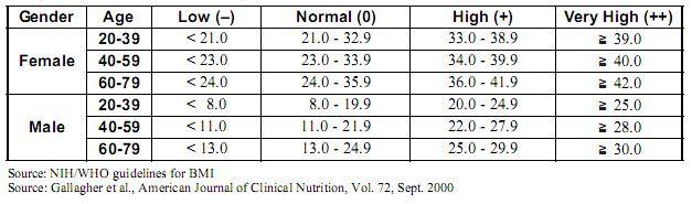 Body Fat Percentage Chart | work it | Pinterest
