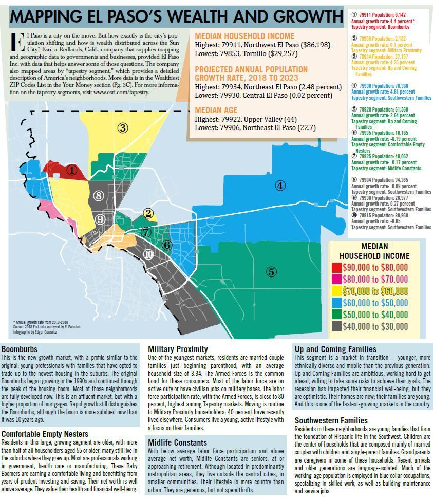 Mapping El Paso's wealth and growth | El Paso | Map, El paso ... on map of bethany beach communities, map of calgary communities, map of myrtle beach communities, map of oregon coast communities, map of temecula communities, map of north dallas communities, map of scottsdale communities,