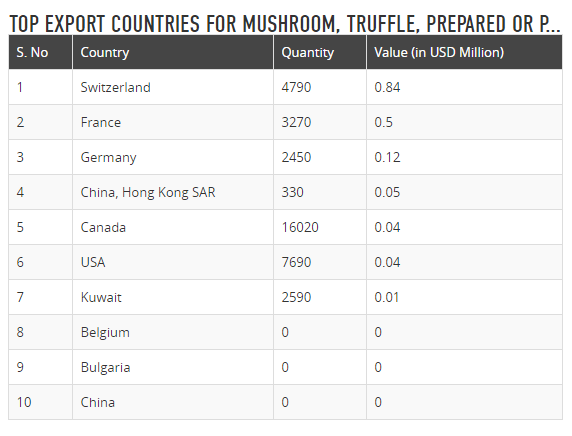 This trade data shows that mushrooms are mostly exported to