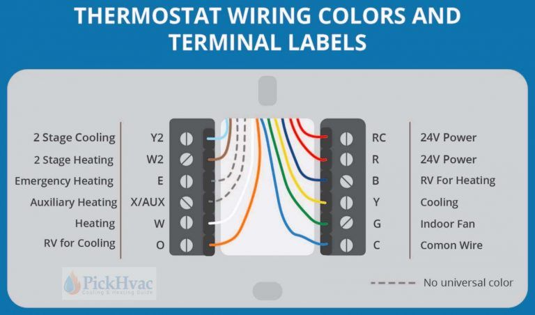 In Depth Thermostat Wiring Guide For Homeowners Thermostat