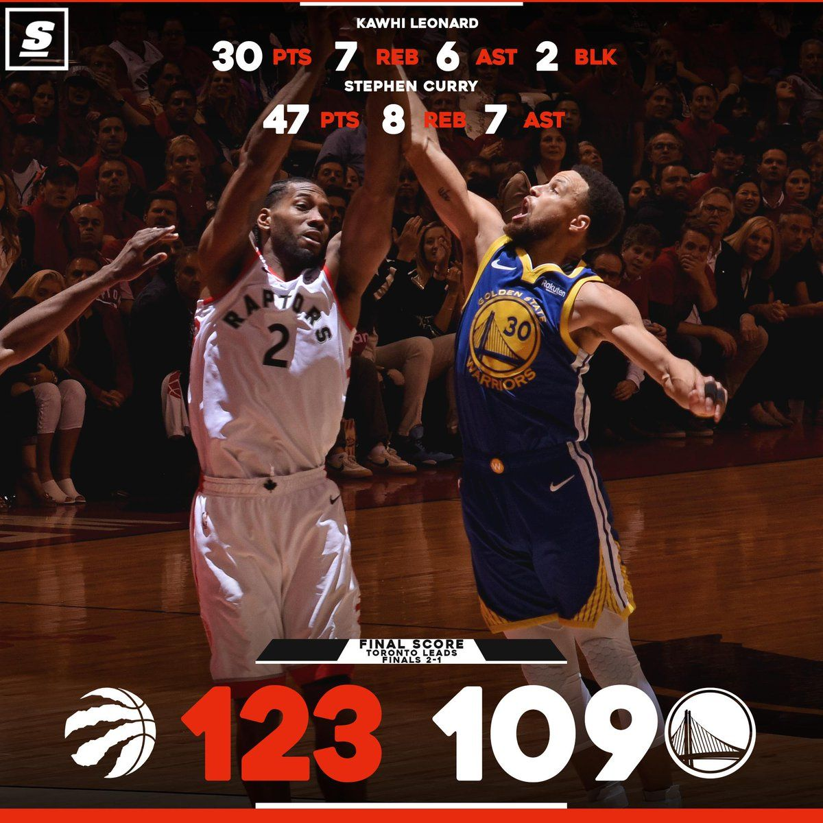 Raptors Roll To A Big Game 3 Victory Wethenorth Nbafinals Thescore Com Nba Scores Basketball Design Basketball Finals