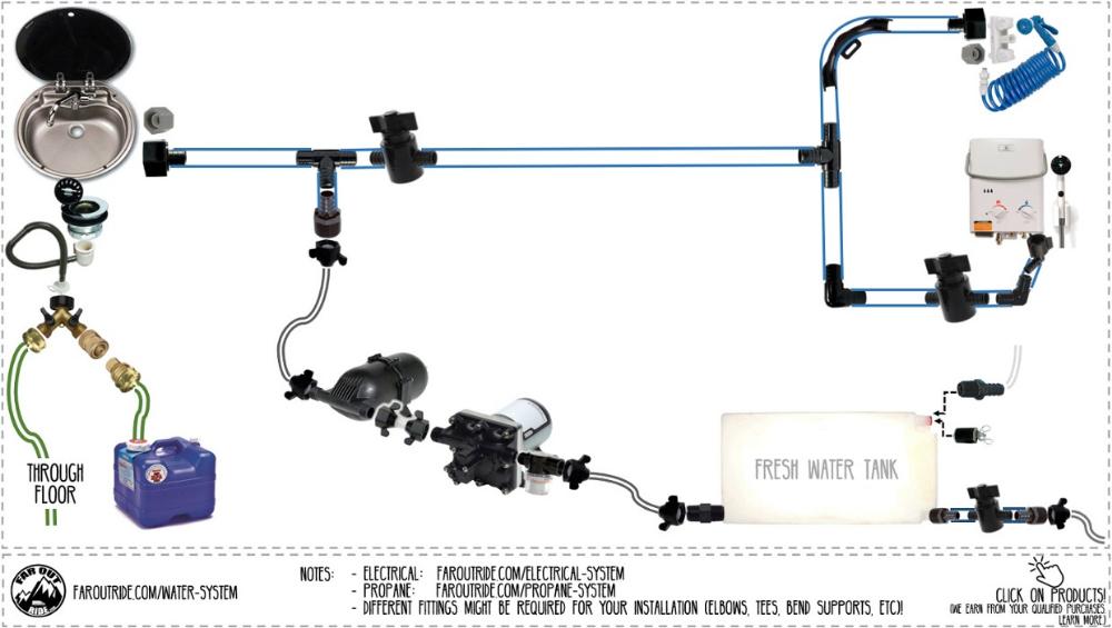 Faroutride Water Diagram By Antoine Gagne Camper Van Conversion