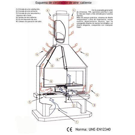 Esquema explicativo de circulación de aire en chimenea de leña