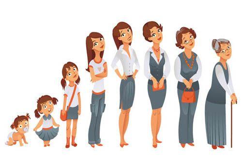 La Familia Es El Contexto Desde El Cual Vamos Configurando Nuestra Propia Identidad Como Ser Etapas Del Desarrollo Humano Etapas Del Desarrollo Ciclos De Vida