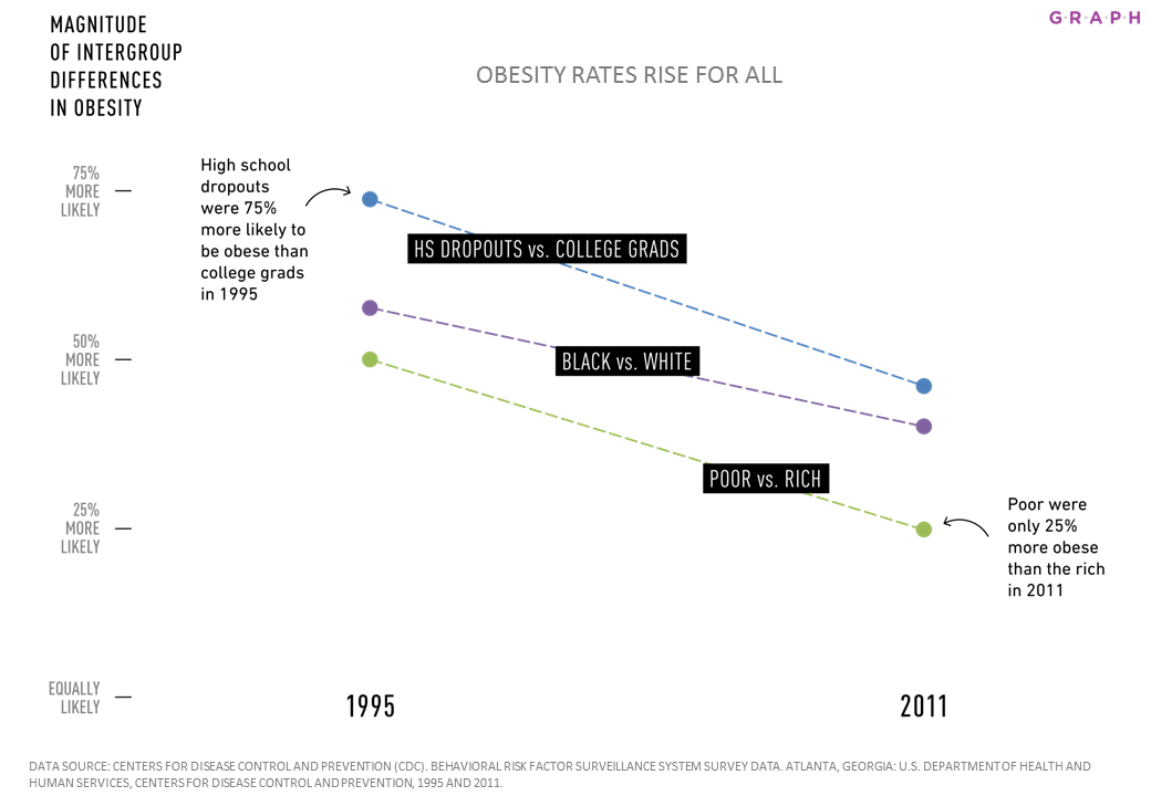 OBESITY RATES RISE FOR ALL http://cugraph.org/databytes