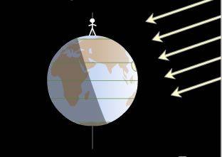 earth's rotation/revolution