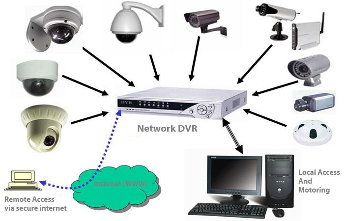 Camerabewaking Is The Perfect Surveillance System For Detection Of Burglary Theft And Vandalism