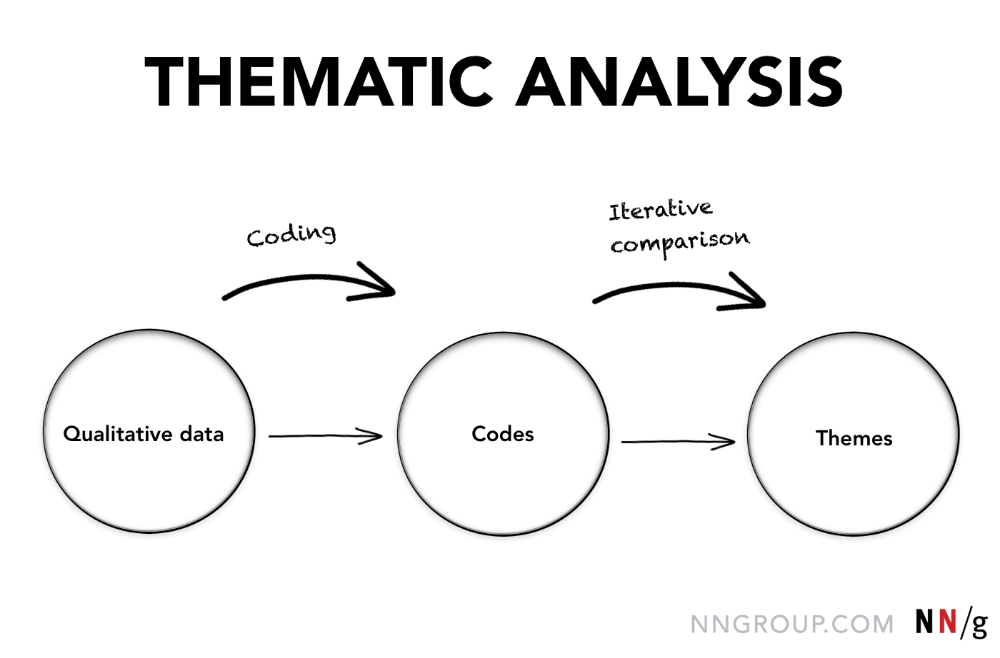 How To Analyze Qualitative Data From Ux Research Thematic Analysis Thematic Analysis Analysis Thematic