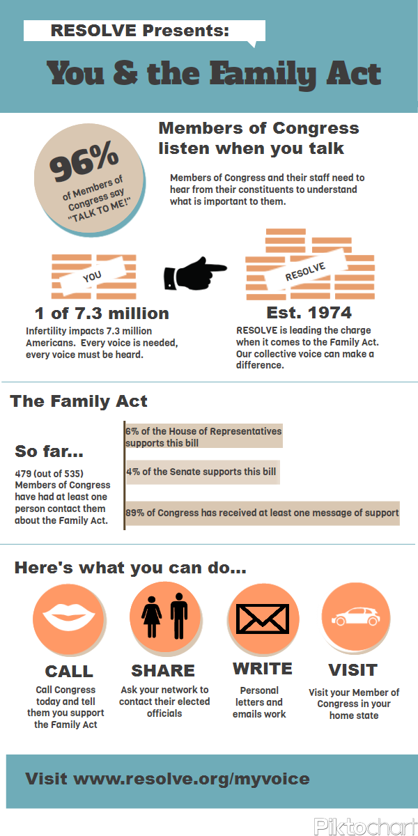 You And The Family Act Infographic Resolve The National Infertility Association Infertility Infertility Awareness Pcos Infertility
