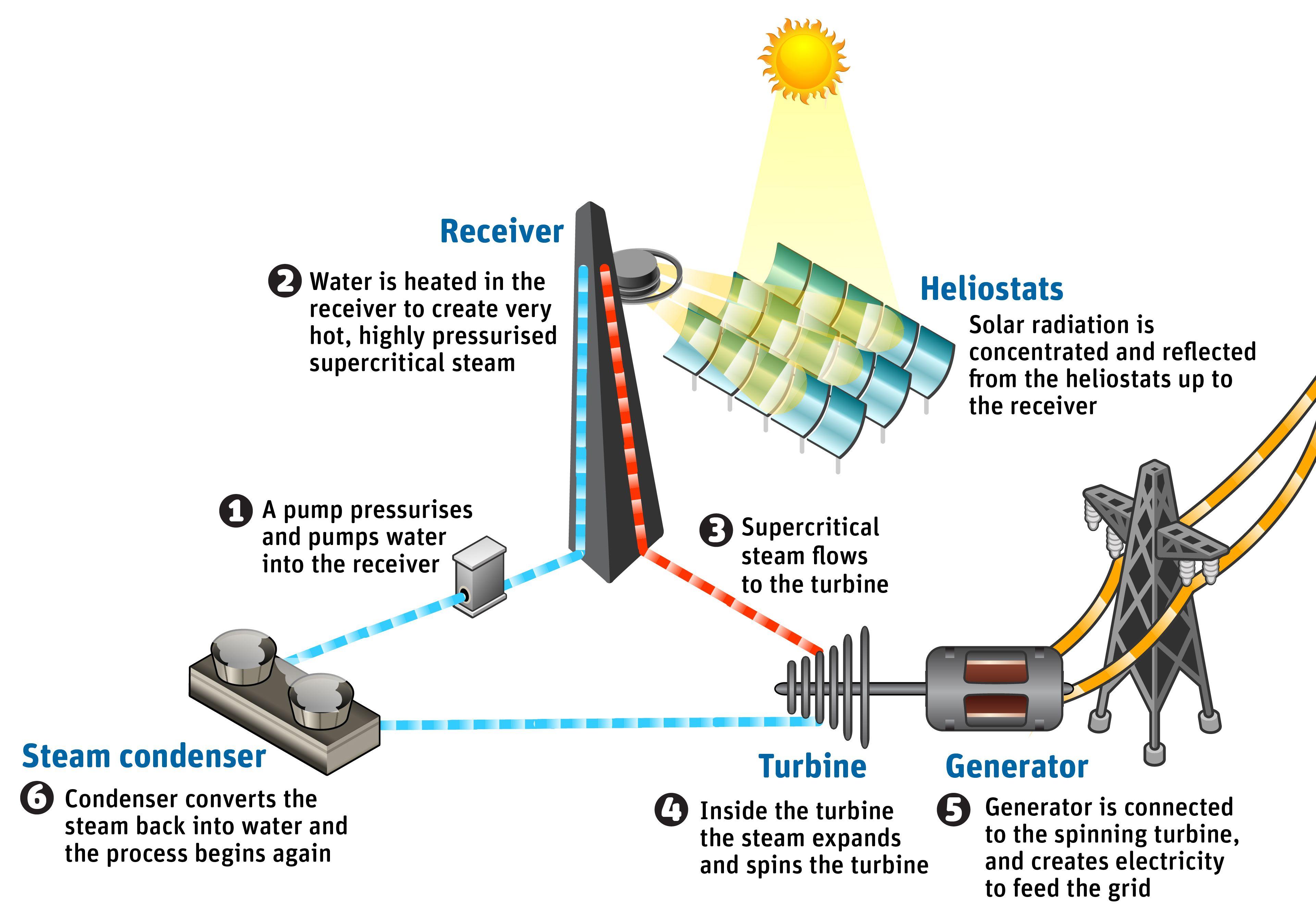 Solar Power Plant Flow Diagram Wiring Nuclear Line Csiro Steam Process 38412699 Pinterest New