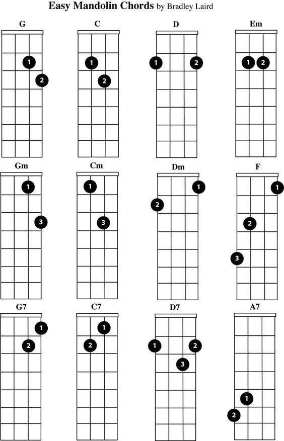 Image Result For Easy F On Mandolin Learn The Ukulele Pinterest