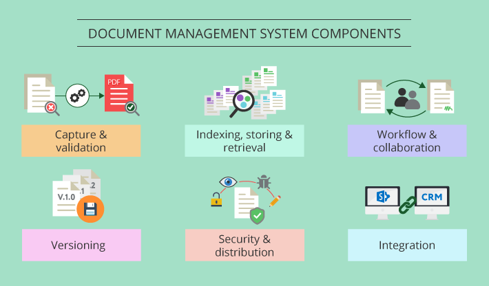 Sharepoint Online Document Management Components Document Management System Sharepoint Management