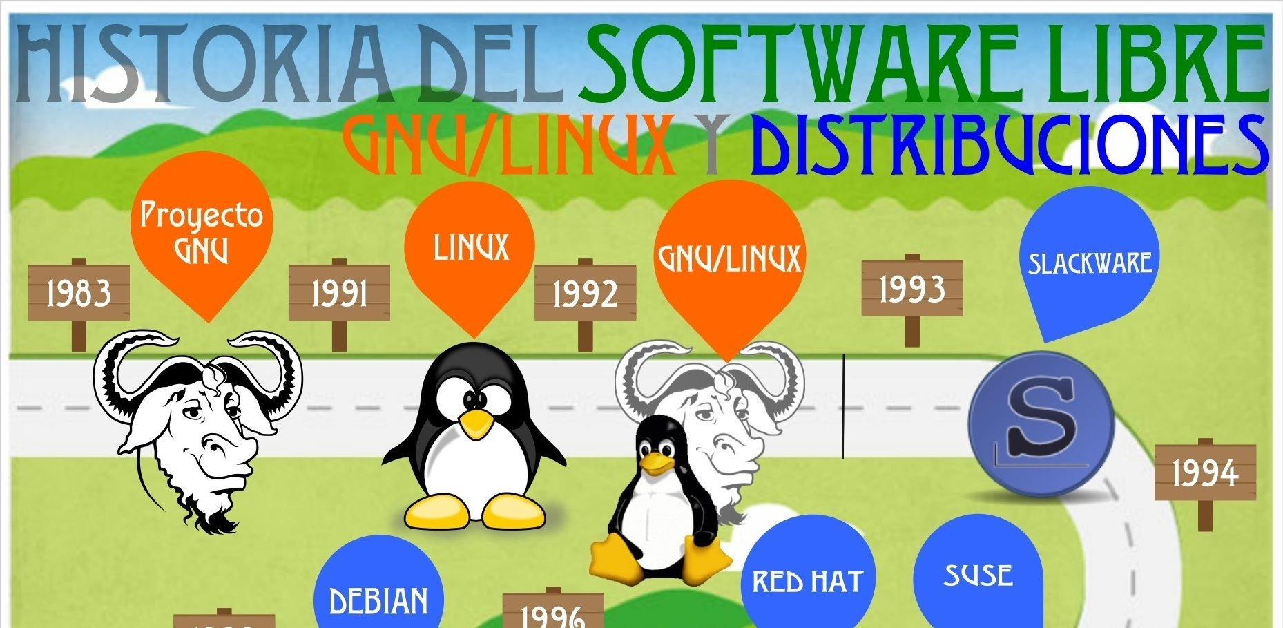 Historia Del Software Libre Historia Del Software Libre Gnu Linux Y Distribuciones Software