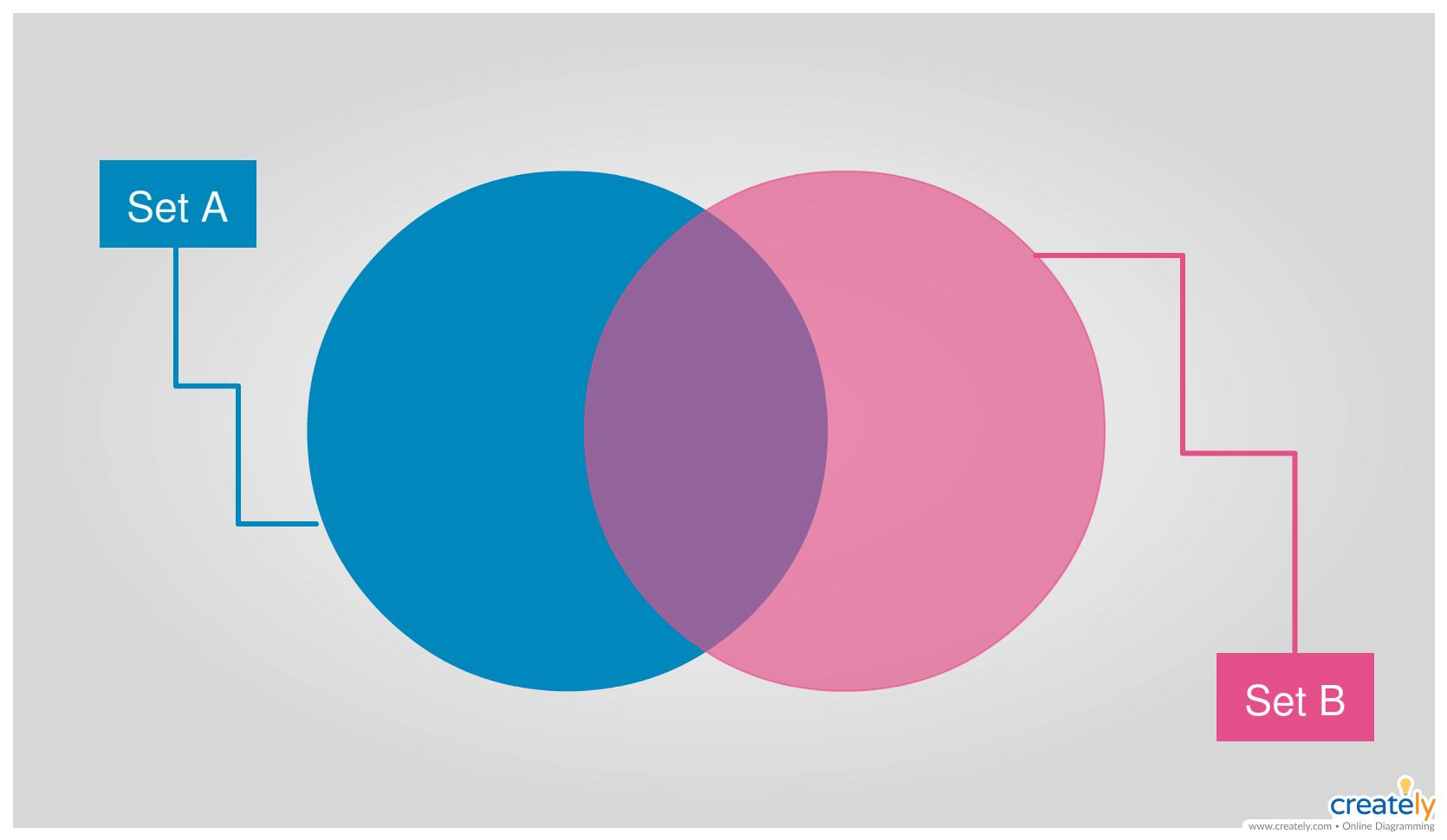 Plantilla De Diagrama De Venn En Blanco Venn Diagram Template Venn Diagram Blank Venn Diagram