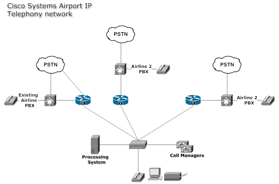 Network Diagram Example Cisco Systems Airport Ip Buy Cisco Equipment At Www Modernenterprise Com Or Call 1 866 305 8597 Cisco Systems Networking Ip Telephony