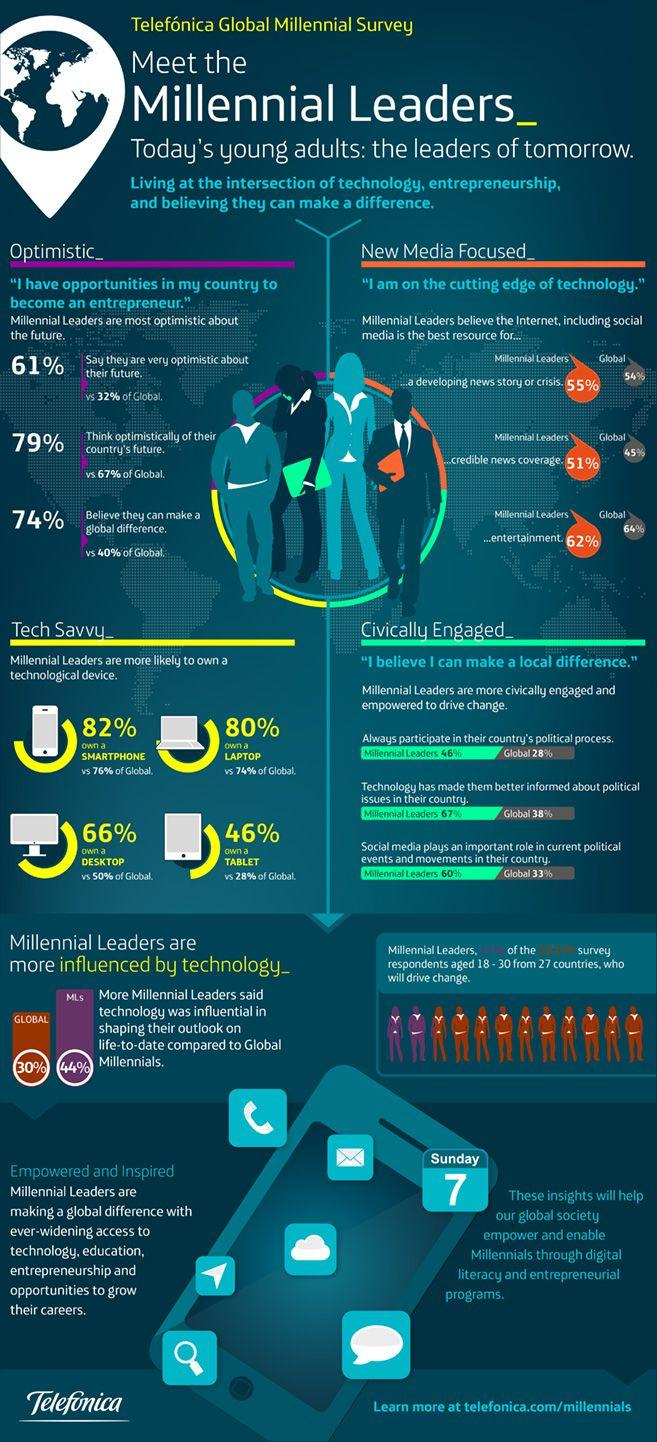 Changes Millennial Leaders Represent Infographic Millennials