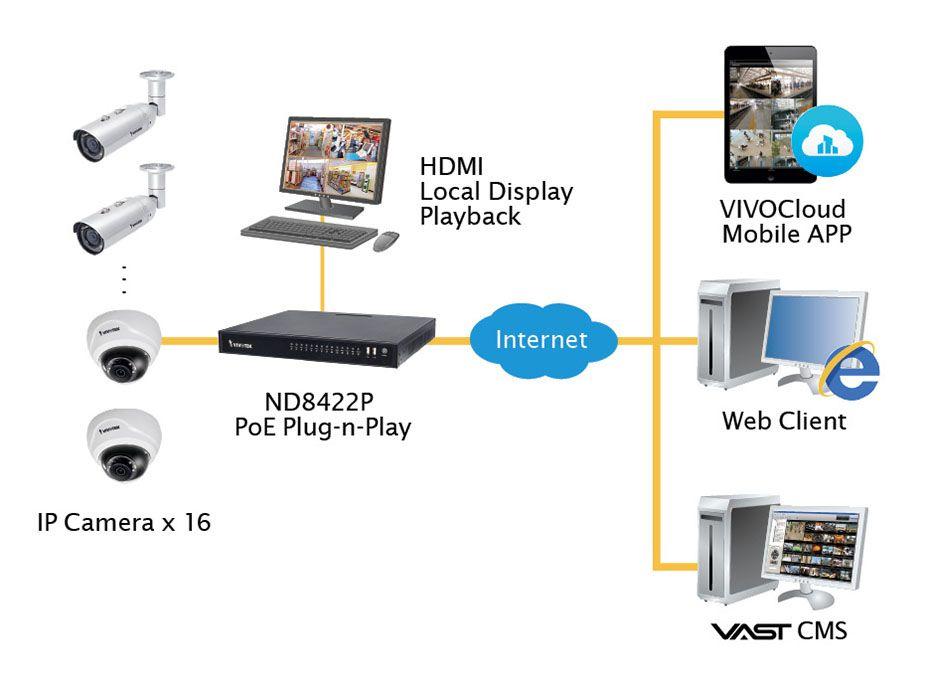 Ip Camera Installation Setup Diagram Ip Camera System Ip Camera Camera