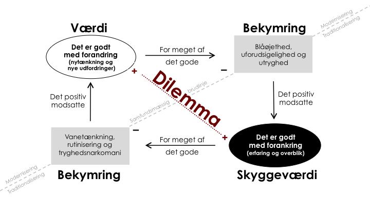 carsten pedersen dilemma model