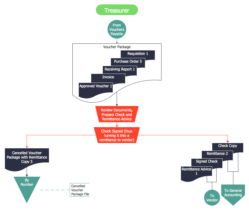 Payment Flowchart for Treasurer Finance and Accounting Accounting