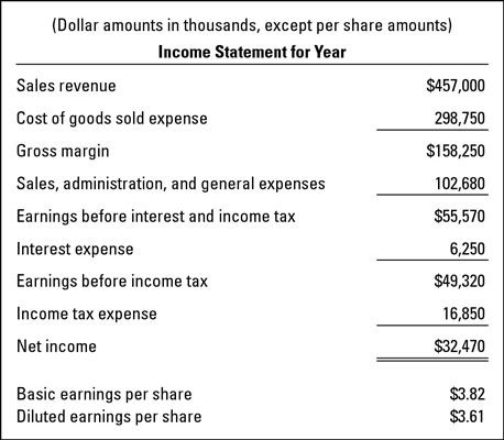 An Income Statement Example For A Business  Education
