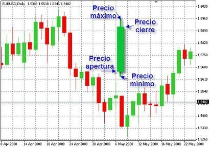 What is intraday forex trading