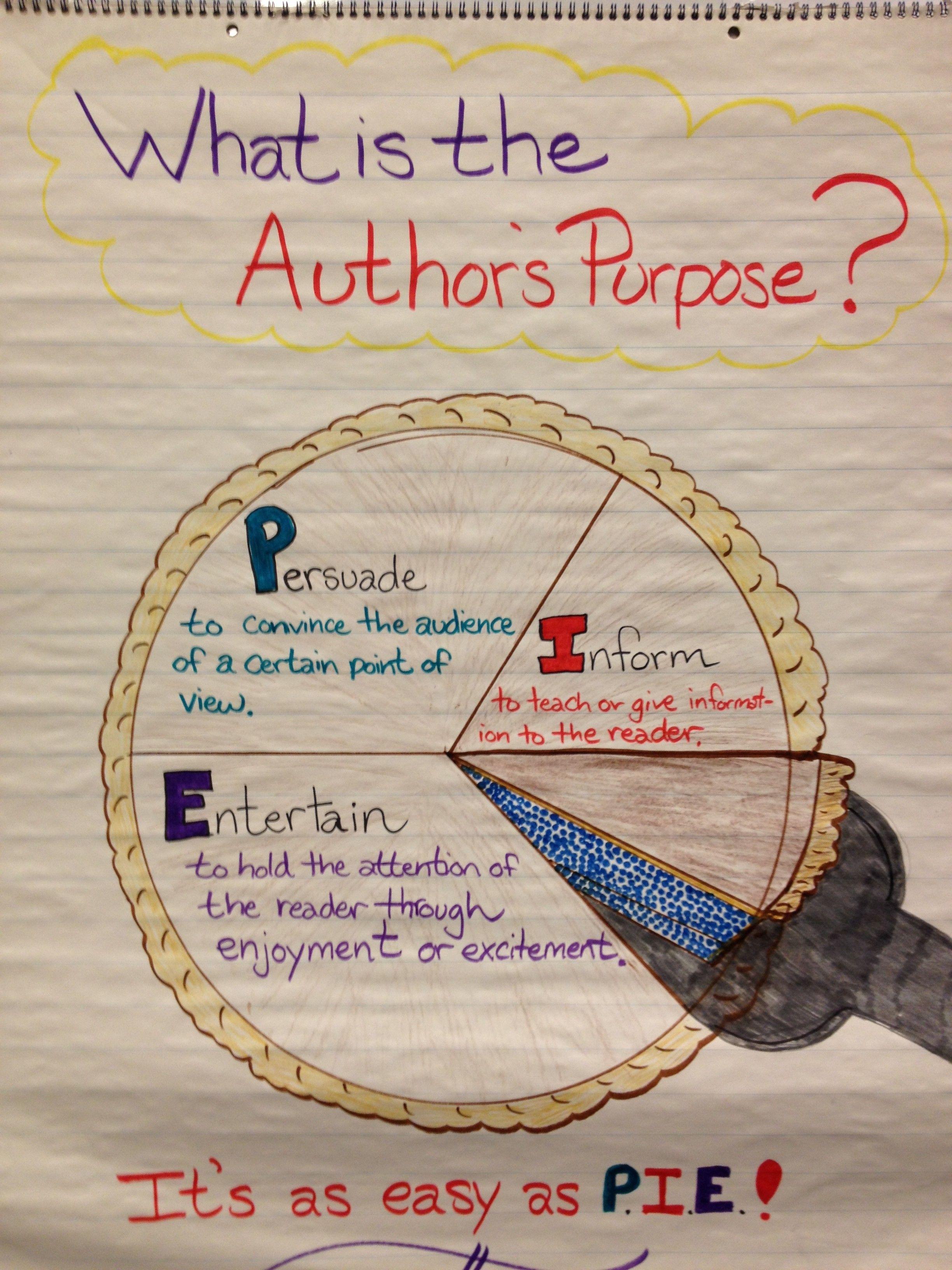 5th Grade Anchor Charts Pinterest