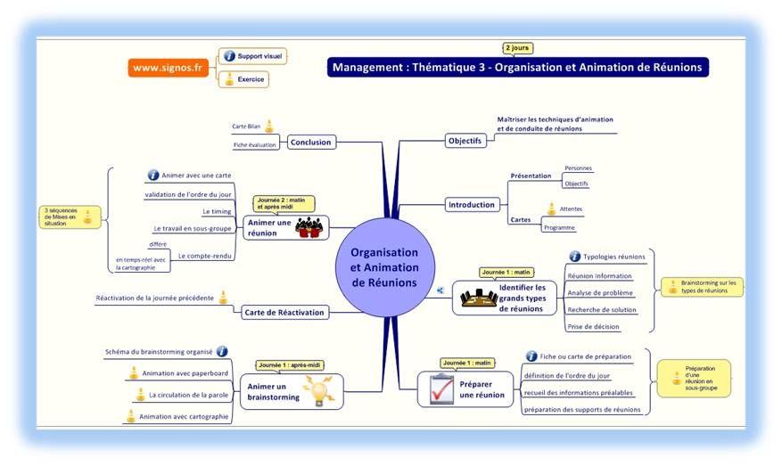 Carte Heuristique Outil Visuel Par Excellence Heuristique Carte Heuristique Carte Conceptuelle