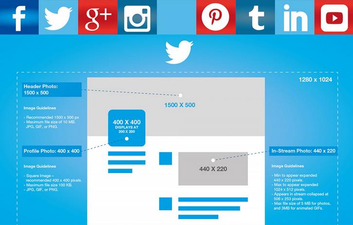 Visually On Twitter Social Media Image Size Guide Social Media Images Sizes Social Media Image Dimensions