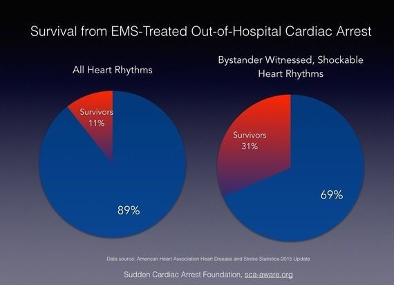 survival charts from EMS treated out of hospital cardiac arrest