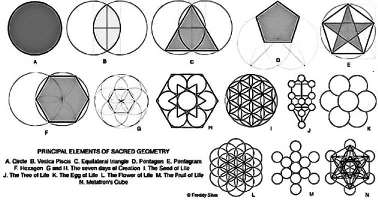 Pin by el melchizedek on sacred geometry simplified pinterest sacred 6 principle elements of sacred geometry sciox Image collections
