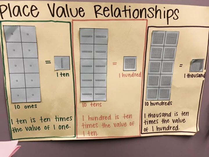 place value relationships genoa es grades 3 and 4 place value composing numbers math. Black Bedroom Furniture Sets. Home Design Ideas