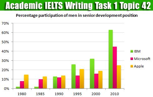 Ielts Writing Task   Hng Dn K Thut Vit Bar Chart  Basic
