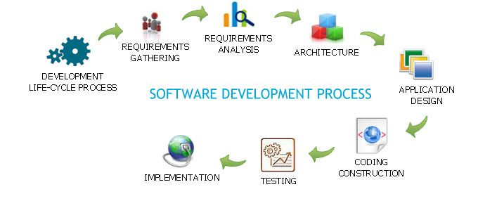 Why Outsourcing Software Development Projects In  Is A Wise