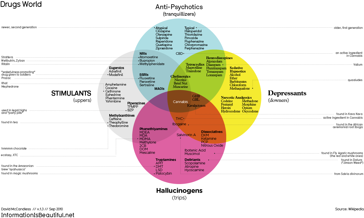 comparison of different therapies Holistic and integrative therapy involves integrating various elements of different theories to the practice in addition to traditional talk therapy, holistic therapy may include nontraditional therapies such as hypnotherapy or guided imagery.