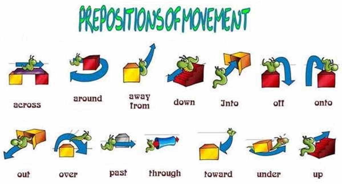 Prepositions Of Movement In English Grammar Eslbuzz Learning English Prepositions Of Movement English Grammar English Fun