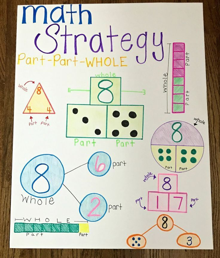 Math Strategies Anchor Chart Part Part Whole and Number Bonds are