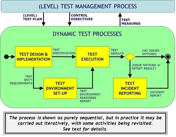 Dynamic Test Processes from ISO/IEC/IEEE 29119-2  Ironic