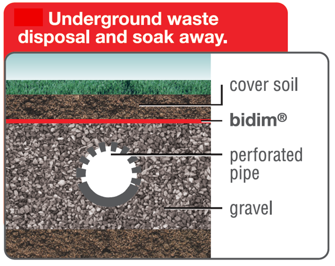 Soak pit drainage made simple | Drainage | Drainage pipe, Pipes