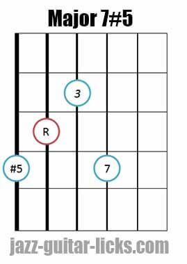 Drop  Major  Guitar Chord Diagram   Guitar Chords  Fret