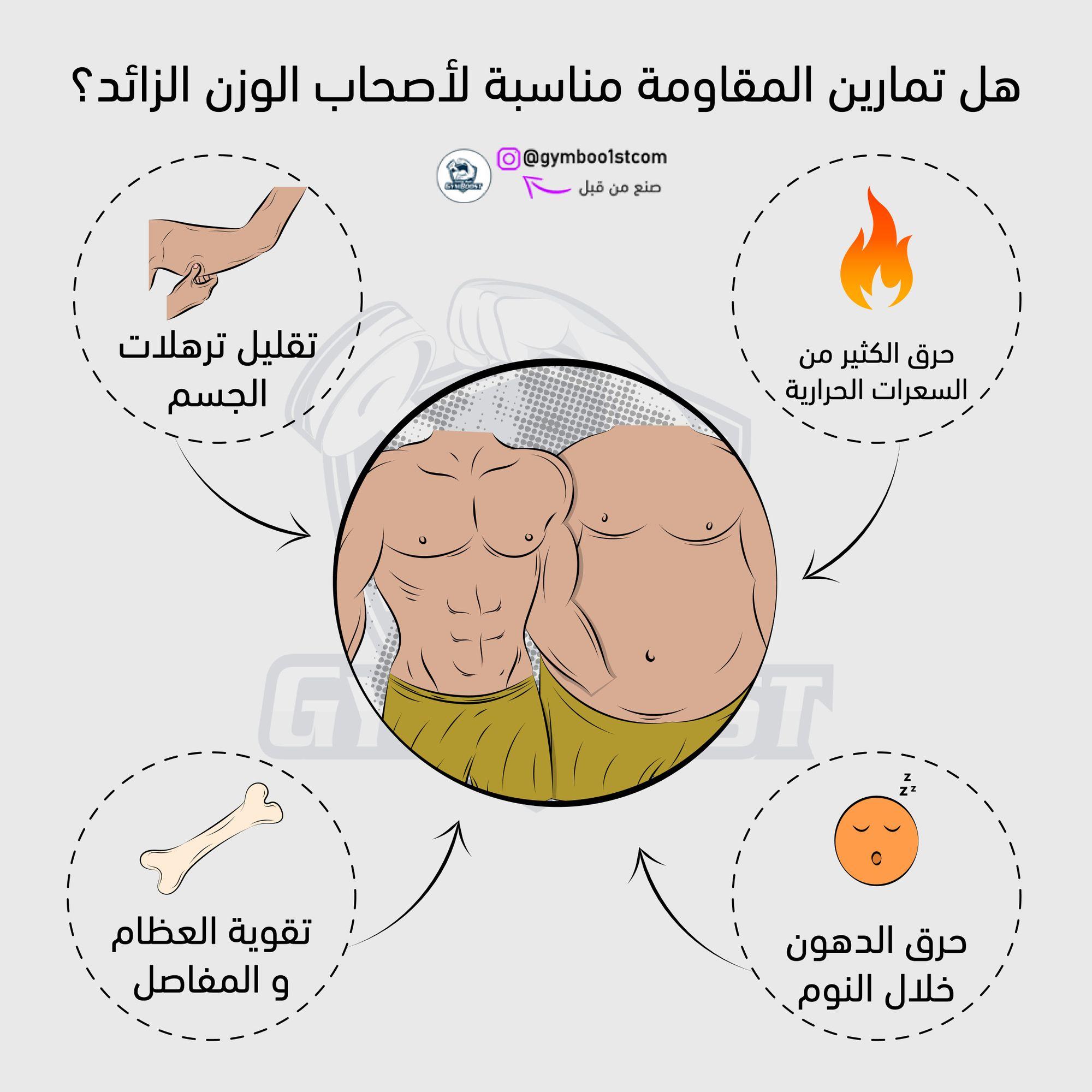 يعتقد الكثير من الناس أن كمال الأجسام هو لعبة لإبراز العضلات فقط لكن في الحقيقة تمارين المقاومة لديها فوائد عظيمة في ا Pie Chart Fitness Tips Improve Yourself
