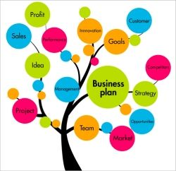 How to make business plan for new business
