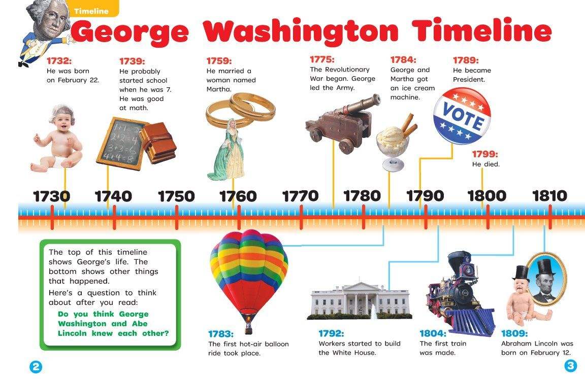 George Washington Timeline | Lesson Plans.History.1st grade | Pinterest