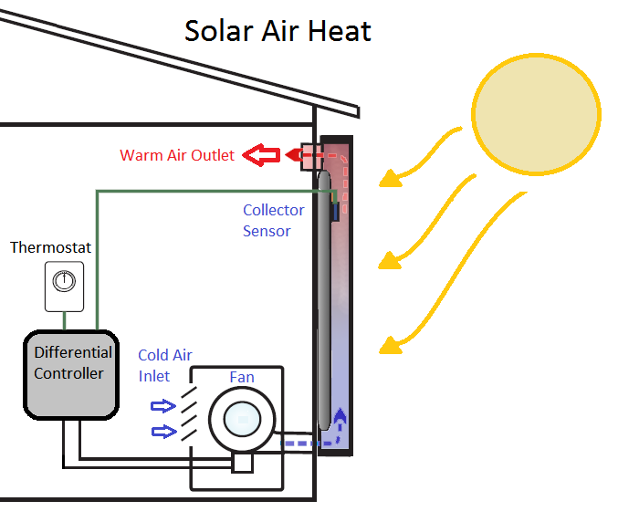 Air Heat Diagram 2 Energy Solutions Pinterest Solar
