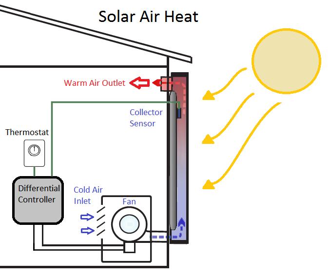 Solar Air Heat Free Gunes