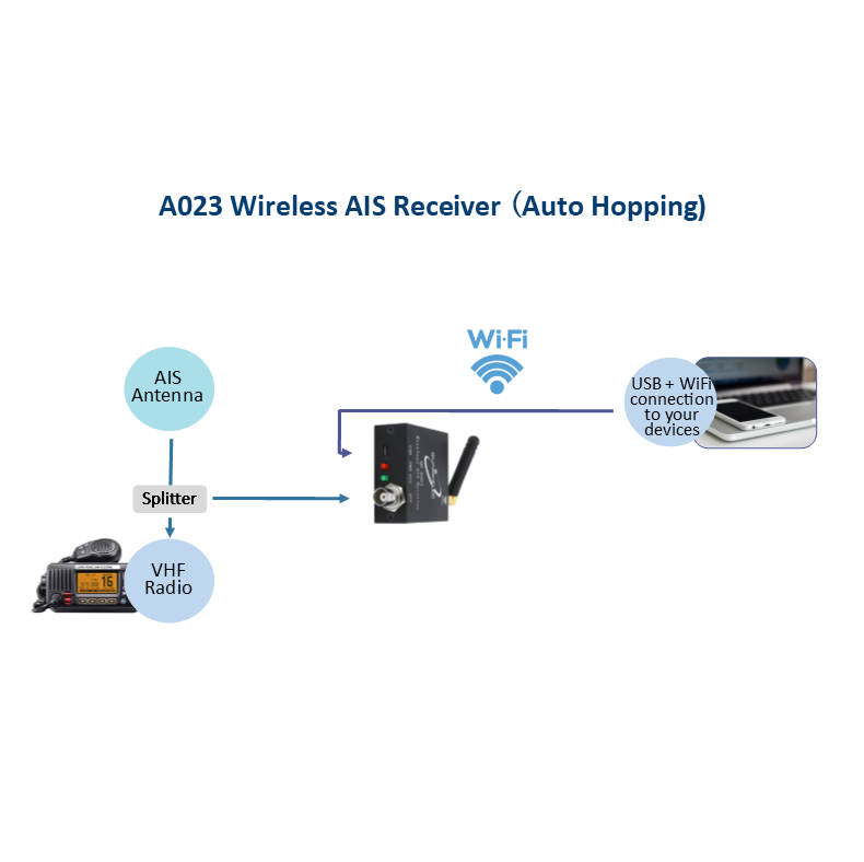 3  AIS receiver ideal for a small commercial, leisure or