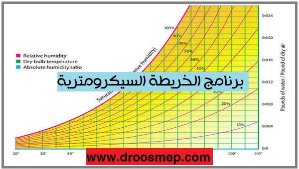 تحميل برنامج يقوم برسم الخريطة السيكرومترية Mcquay Psycrometric Chart حيث يقوم البرنامج بايجاد خواص الهواء وتتمثل Relative Humidity Humidity Absolute Humidity